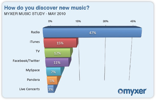 Myxer Music Study on Discovery, May 2010