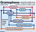 Gramophone Explorations Volume 3