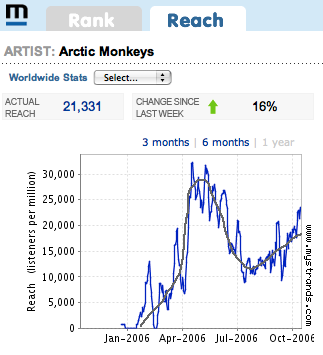 Arctic Monkeys reach on MyStrands