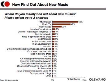 Chart of music discovery from Entertainment Media Research